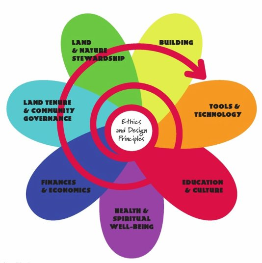 The 7 petals of the permaculture flower